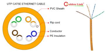 Sự khác nhau giữa dây cáp mạng CAT5E và CAT6